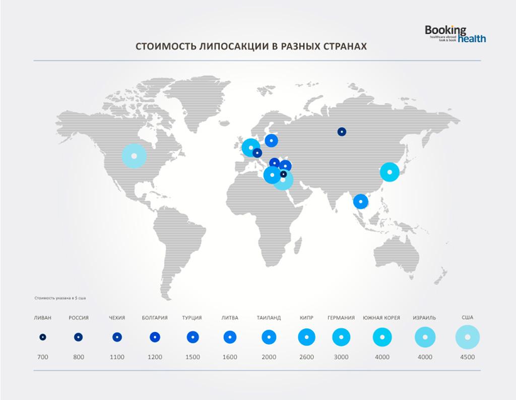 Стоимость липосакции в разных странах