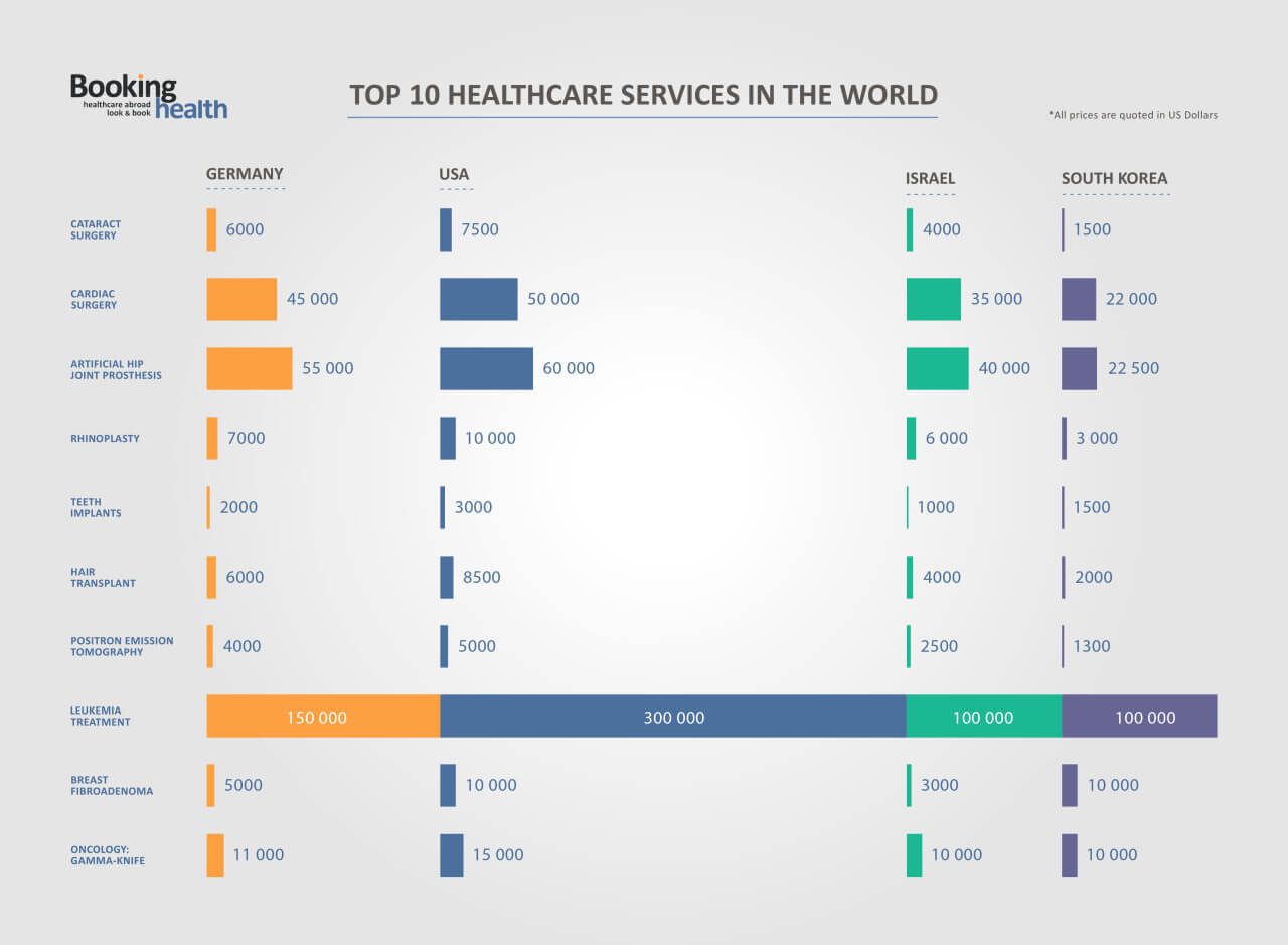 Top 10 trendy healthcare services in the world